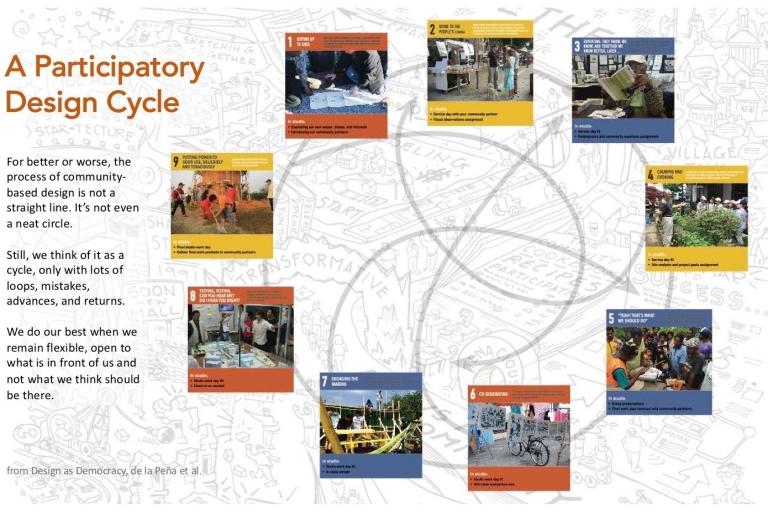 lda141-intro-lecture-wk1-copy2-e1556064456785.jpg